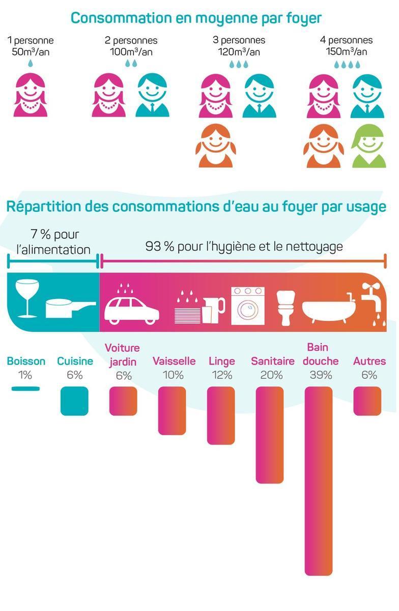 Comment Économiser L Eau Au Quotidien maîtriser ma consommation   eau de toulouse métropole